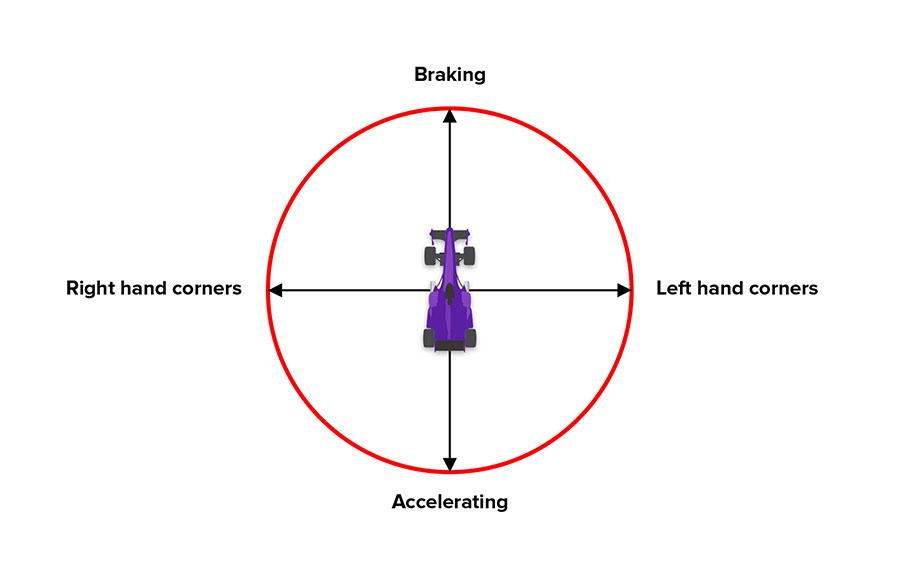 Name:  traction-circle-copy-1.jpg Views: 111 Size:  51.0 KB